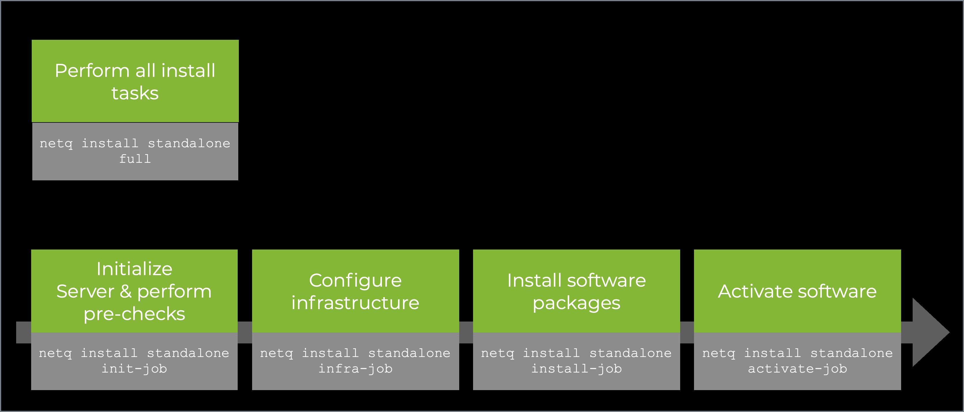 On-premises single server