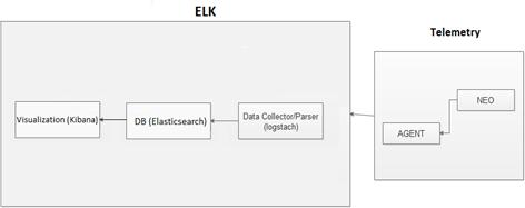 Telemetry Integration with ELK - Telemetry Agent v2 4